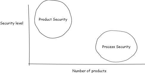 process-product-security