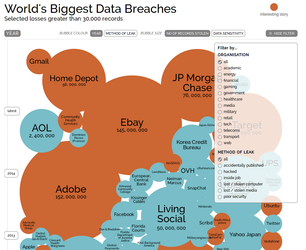 the worlds s laegest data breach Monitor your business for data breaches and protect your customers' trust core simplify security and compliance for your it infrastructure and the cloud breaches insights  public domain: how configuration information for the world's largest domain name registrar was exposed online.